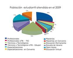 Gráfico de la Población Estudiantil de la UTB