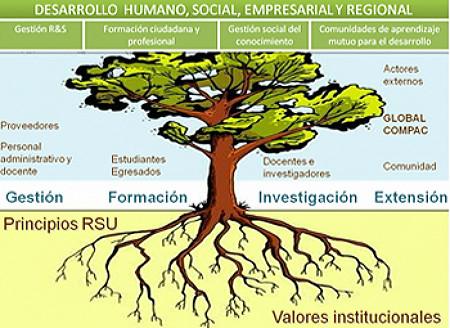 Modelo de RSU