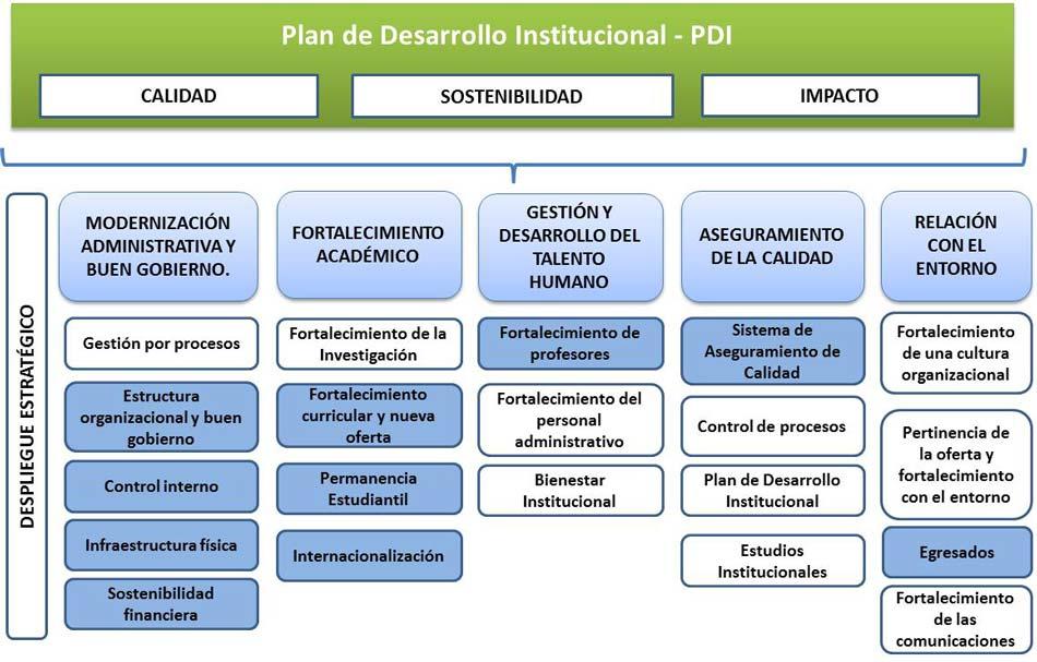 Plan de Desarrollo Institucional - PDFI